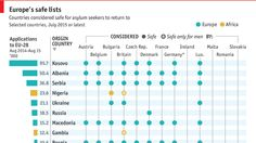 Europe's safe list - countries considered safe for asylum seekers to return to