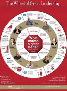 The Wheel of Great Leadership #leader #leadership #training #development #learning #coaching #realjakestahl