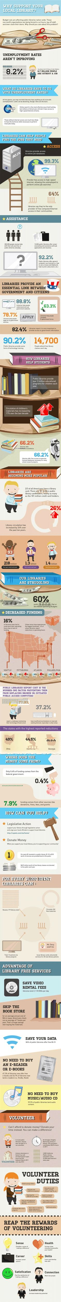 Why Support Your Local Library? Great Infographic!