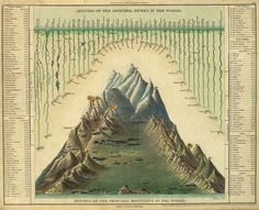 principle rivers and mountains of the world (Victorian era)