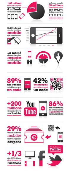 Marketing Mobile : chiffres France