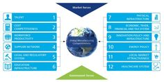 Drivers of global manufacturing competitiveness