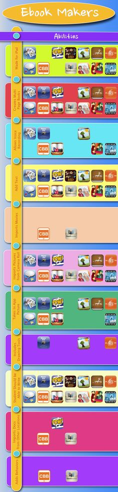 List of iPad apps for making eBooks - sorted by different things the apps do (i.e. allow voice recording/not, insert pics, include drawing tools, can add text, etc).  Great resource to determine which app will best suit your needs!