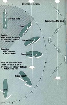 Sails - crisflo Sailing Basics, Sailing Terms, Sailing Lessons, Canoeing, Kayaking, Boat Navigation, Boating Tips, Boat Stuff, Sailboats