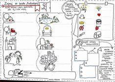 School Planner, Bullet Journal, Map, Education, Polish, Speech Language Therapy, Literatura, Vitreous Enamel, Location Map