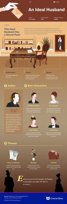 This @CourseHero infographic on an Ideal Husband is both visually stunning and informative!