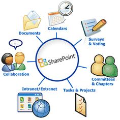 sharepoint design ideas ms sharepoint - Sharepoint Design Ideas