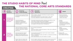 Curriculum Planning, Art Curriculum, Lesson Planning, High School Art, Middle School Art, Art Rubric, Rubrics, Standards Based Grading, Art Education Projects