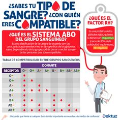 ¿Sabes tu tipo de #sangre?¿Con quién eres compatible? http://www.farmaciafrancesa.com