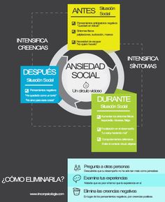 Qué es la Ansiedad Social Fuente: www.rinconpsicologia.com #infografia #infographic #psichology