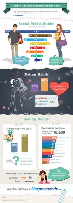 College Student Trends in 2013 #Infographic