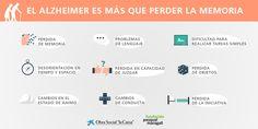 Infografía sobre los síntomas del Alzheimer #DíaMundialAlzheimer