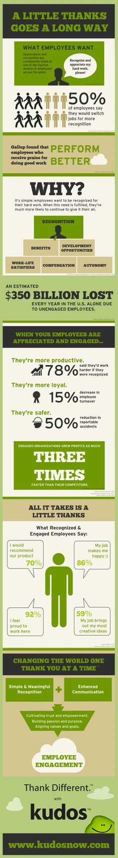 Employee Appreciation: A Little Thanks Goes a Long Way #infographic