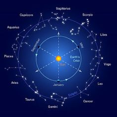 zodiactruth.com Have you ever wondered about the signs of the Zodiac? Why do we only hear about twelve? What about the other 36 constellations that are in the picture? Are you ready for this? Wow!