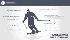 Principales lesiones del esquiador