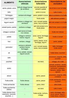 25 best ideas about balanced diet chart on Wellness Fitness, Health Fitness, Balanced Diet Chart, Nutrition Information, Eat Right, Eating Well, Healthy Tips, Good To Know, Metabolic Diet