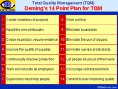 Total Quality Management Model | TOTAL QUALITY MANAGEMENT (TQM):  (By: Edward Deming)