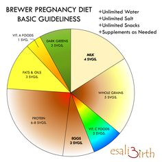 The wheel can be used easily to lay out your meal and snack time portions making your pregnancy and life much easier. Enjoy!