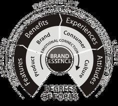Brand Positioning; Brand Essence | Brand Focus Workshop