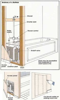 Anatomy of a Bathtub. In the UK you can get all the professional advice from #renovationprosuk www.renovationpros.co.uk