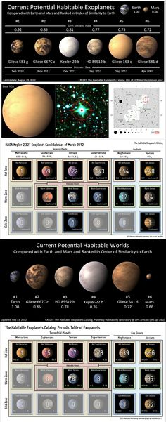 Six Potential Habitable Exoplanets Now (September 2012)