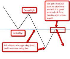 Simple swing trade