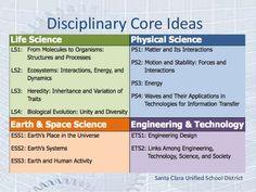 Bloom's Taxonomy | Science process skills