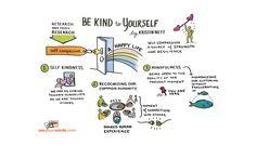 Kristin Neff's three steps for self-compassion. Be kind to yourself so you can open yourself up to helping others too.
