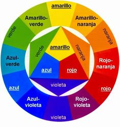 This would be a great tool for teaching Spanish through the arts, or vice versa Color Terciario, Color Combos, Color Schemes, Color Unit, Color Rosa, Spanish Colors, World Of Color, Teaching Spanish, Spanish Classroom