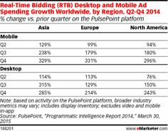 eMarketer expects this year to be a tipping point for the US programmatic market, as spending on mobile programmatic display ads will surpass that on desktop to grab a 56.2% share of total programmatic digital display ad spending. That share will leap again next year to nearly 70%.
