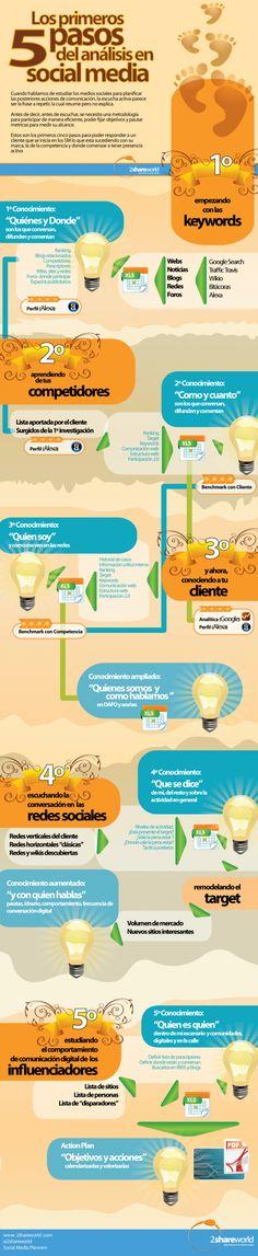 Los primeros 5 pasos del análisis del Social Media #infografia (repinned by @Ricardo Sudario Sudario Llera)