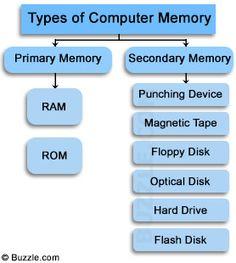Everything you wanted to know about the different types of computer memory.