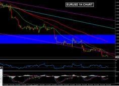 Forex Technical Analysis EURUSD H1 July 30, 2014
