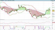 Trading: #forex $AUDUSD @tweet_investor @YahooFinance