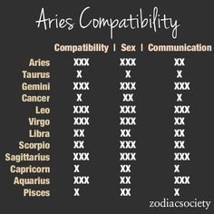 Zodiac Compatibility Charts_Aries_Zodiac Society [1 being the lowest 3 being the highest]
