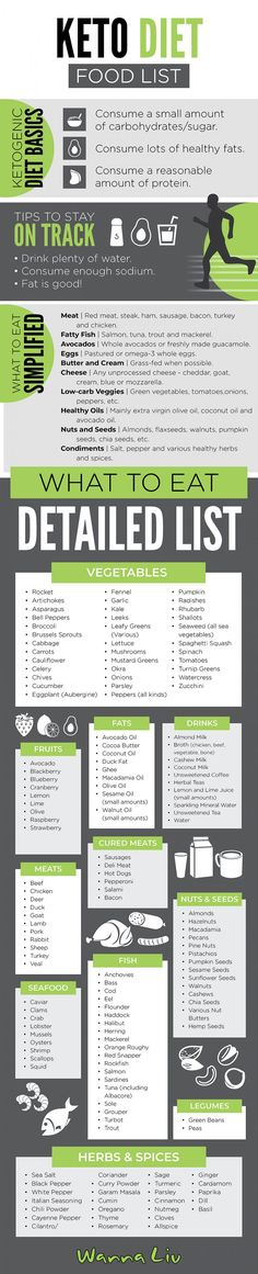 The most comprehensive, detailed list of foods for the Keto Diet found anywhere on the web! From a detailed list of Keto foods to the very basics of the Ketogenic Diet, this infographic has it all! #wannaliv
