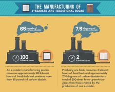 E-readers vs print books - eco-friendly choice  - To say e-readers are more eco-friendly than print books is not exactly true, when you count in more factors than just the trees.