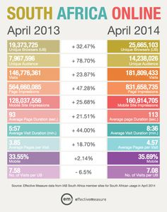 """""""South Africa and internet. April 2014 compared to Africa Online, Ecommerce, South Africa, African, Digital, News, E Commerce"""