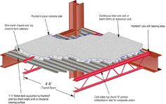 Detail- Hambro Floor System combines composite joists with poured concrete and metal decking Poured Concrete, Concrete Slab, Concrete Design, Steel Structure Buildings, Metal Structure, Architectural Engineering, Architectural Section, Rebar Detailing, Metal Deck