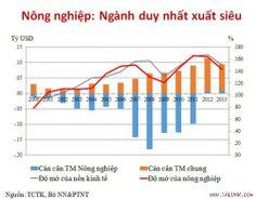 Nông nghiệp là lối thoát cho nền kinh tế Giai đoạn 2000– 2012 tăng trưởng nông nghiệp của Việt Nam là 3,7% so với mức 2,8%/năm của Thái Lan.