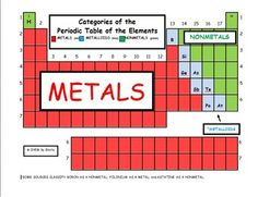 History of the periodic table periodic table worksheets and chemistry categories of the periodic table of the elements urtaz Gallery