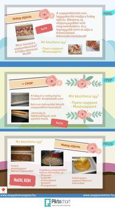 A szappankészítés módszerei Spa