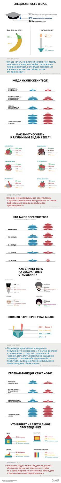 http://5coins.ru/2012/12/06/mneniya-moskovskix-studentov-o-sekse/