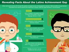 20 Revealing Facts About the Latino Achievement Gap