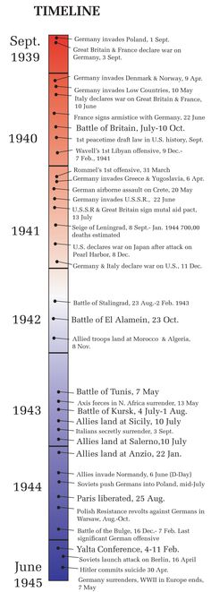 Timeline of World War II in Europe. Useful for historical fiction.