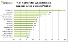 Social Search Result Rankings for Top 500 Tech Writers [Study] - Search Engine Watch (#SEW)