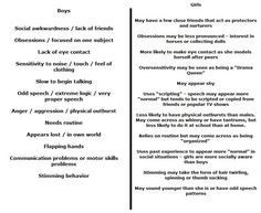 Differences between boys and girls - More interesting because I find myself in so many of the points. Aspergers Girls, Aspergers Autism, Adhd And Autism, Symptoms Of Aspergers, Coping Skills, Social Skills, Social Issues, Back To School Organization For Teens, Mental Health