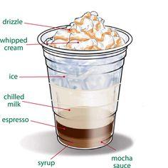 Starbucks Foodservice | Recipes | Cold_Beverages | Caramel Iced Mocha
