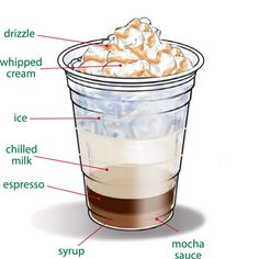 Starbucks Foodservice | Recipes | Cold_Beverages | Caramel Iced Mocha