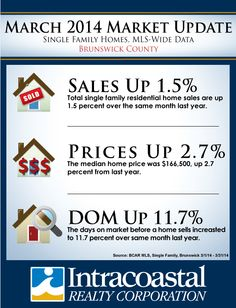 March 2014 Market Update for Brunswick County, NC
